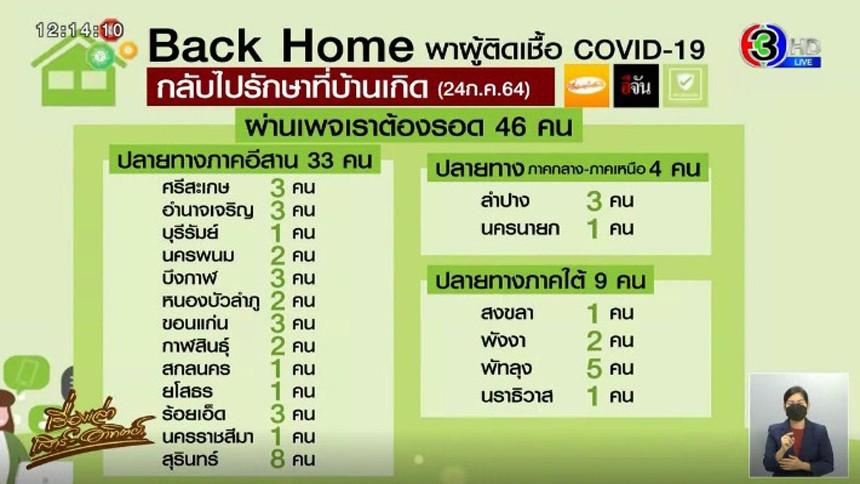'Back Home' พาผู้ป่วยโควิดกลับรักษาที่บ้านเกิด ต่อเนื่อง - ยอดบริจาคช่วยผู้ประสบภัยโควิดพุ่ง 54 ล้าน