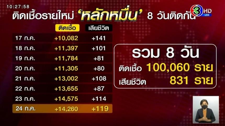 ผงะ ติดเชื้อรายใหม่หลักหมื่น 8 วันติด ยอดโควิดไทยพุ่งทะลุแสน เสียชีวิต 831 ราย