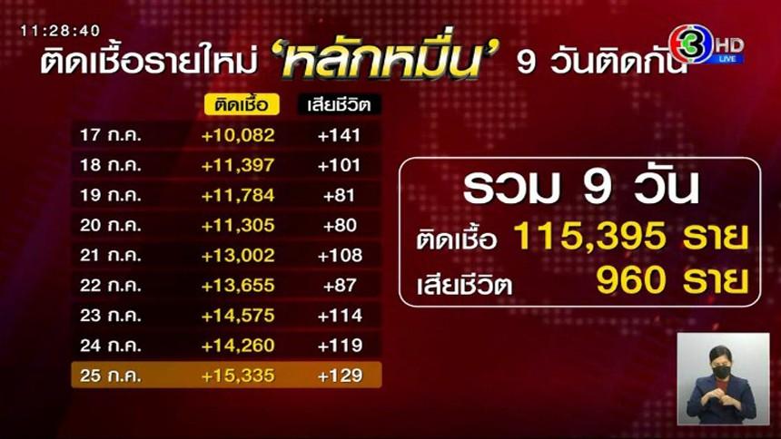 โควิดไทยยังหนัก ผู้ติดเชื้อหลักหมื่นใน 9 วัน พุ่งทะลุแสนคน ดับเฉียดหลักพันแล้ว