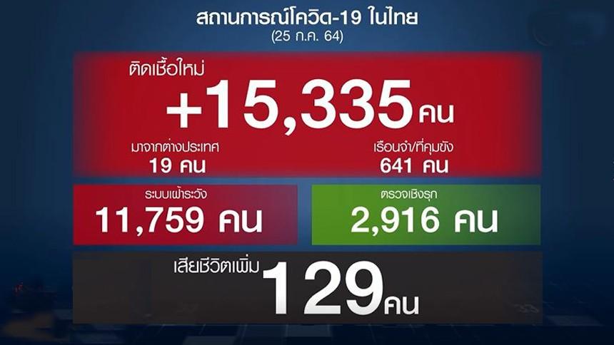 โควิดวันนี้ +15,335 ดับ 129 ราย จับตาคลัสเตอร์สมุทรสาคร-นนทบุรี