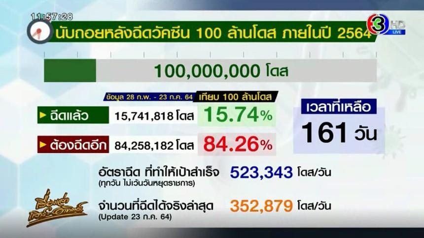 ฉีดแล้ว 15,741,818 โดส (15.74 %) เหลืออีก 161 วัน นับถอยหลังฉีดวัคซีน 100 ล้านโดส
