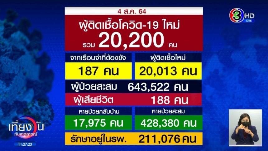 โควิดไทยทำสถิติติดเชื้อ - เสียชีวิตนิวไฮ  ป่วยใหม่ทะลุ 2 หมื่นรายต่อวัน