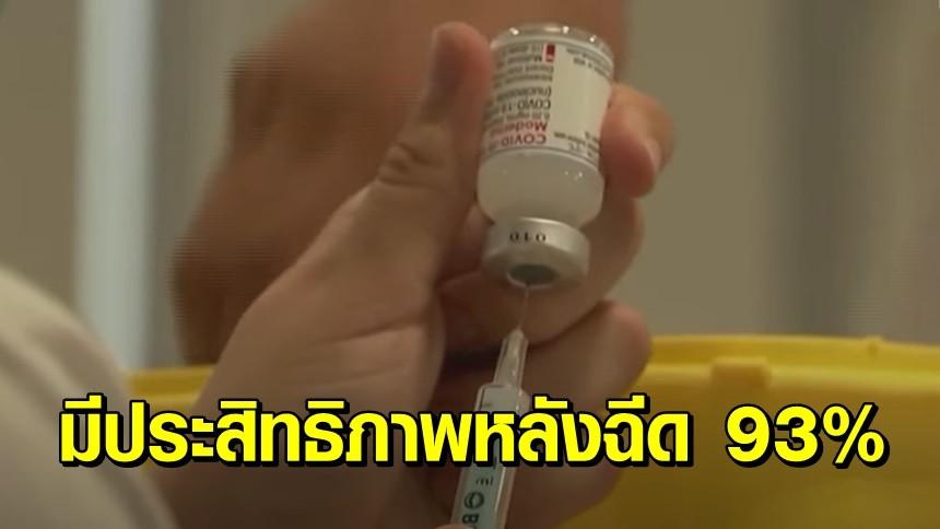 'โมเดอร์นา' เผยวัคซีนยังมีประสิทธิภาพ 93% หลังฉีดเข็ม 2 นาน 4-6 เดือน