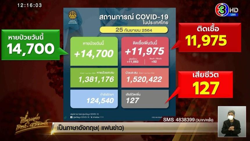 ผู้ติดเชื้อโควิด 25 ก.ย. เพิ่ม 11,975 ราย ATK อีก 2,370 ราย เสียชีวิต 127 ราย