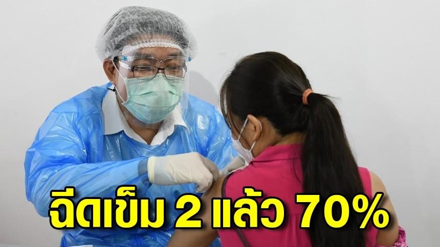 กทม. ฉีดวัคซีนโควิด-19 เข็ม 2 แล้ว 70% เตรียมเปิดเมืองรับนักท่องเที่ยว